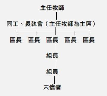 (六)合适基层的教会组织架构